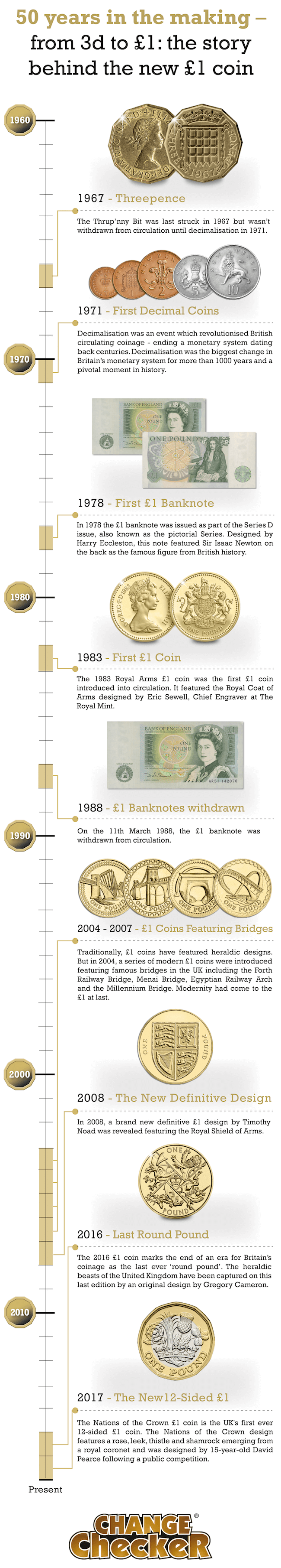 50 years in the making amends 0112345 - 50 years in the making – from 3d to £1: the story behind the new £1 coin