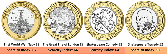 Recent £2 coin issues ranked amongst the most sought after by new Scarcity Index